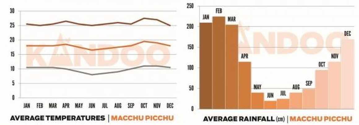 Both graphs - Machu Picchu