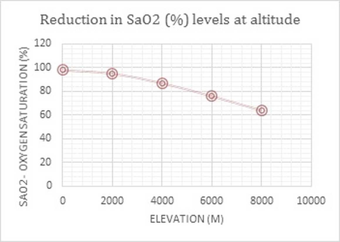 Oxygen saturation levels at altitude