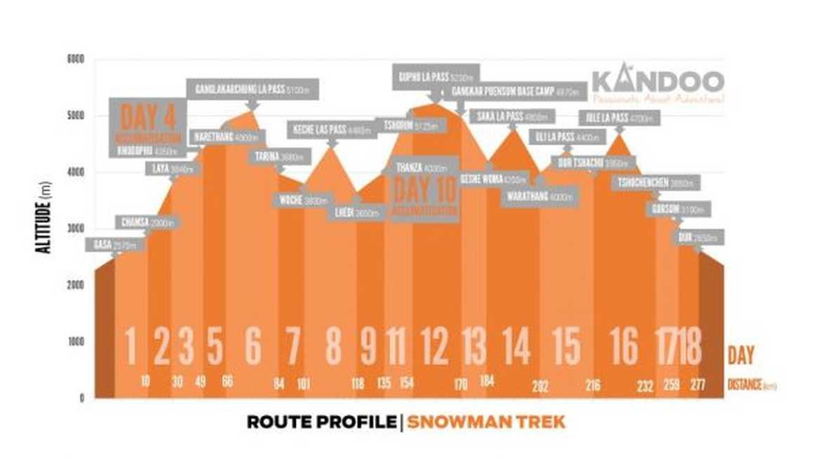 Snowman trek in Bhutan - Route profile