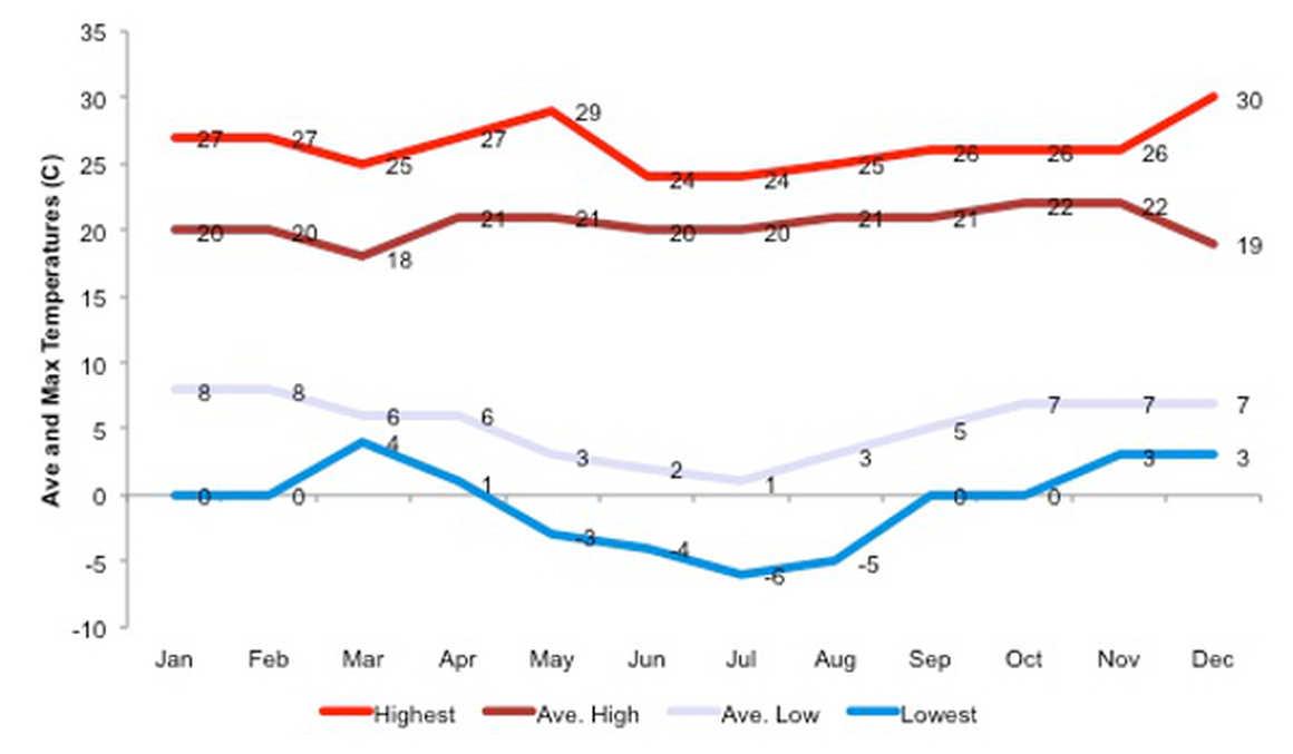 Temperature Chart in Machu Pucchu